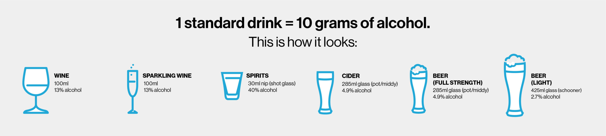 Diagram showing how much is a standard drink of alcohol